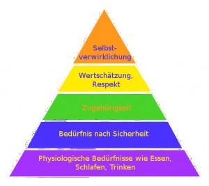 maslow_beduerfnispyramide